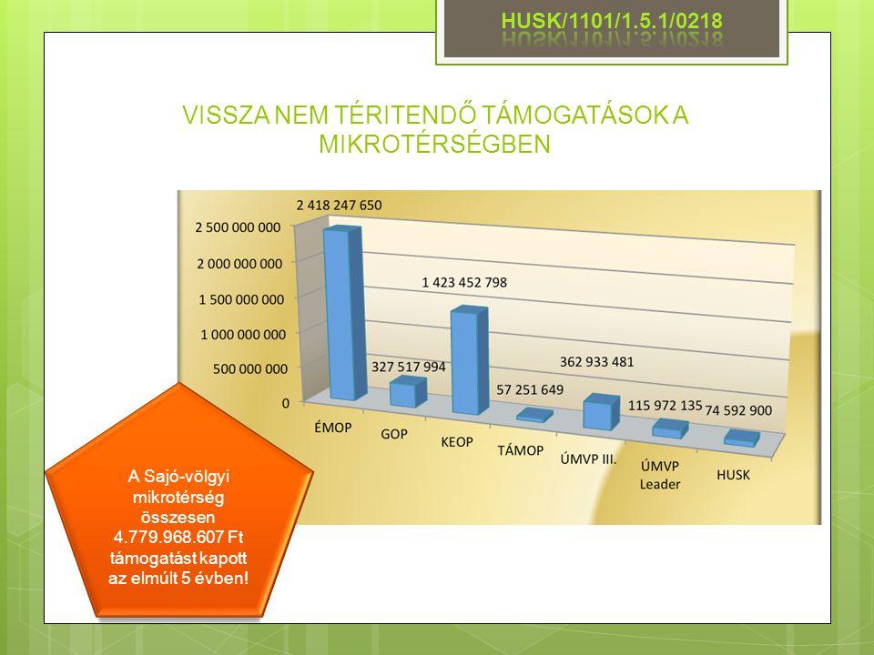 VISSZA NEM TÉRITENDŐ TÁMOGATÁSOK A MIKROTÉRSÉGBEN A Sajó-völgyi mikrotérség összesen 4.779.968.607 Ft támogatást kapott az elmúlt 5 évben!
