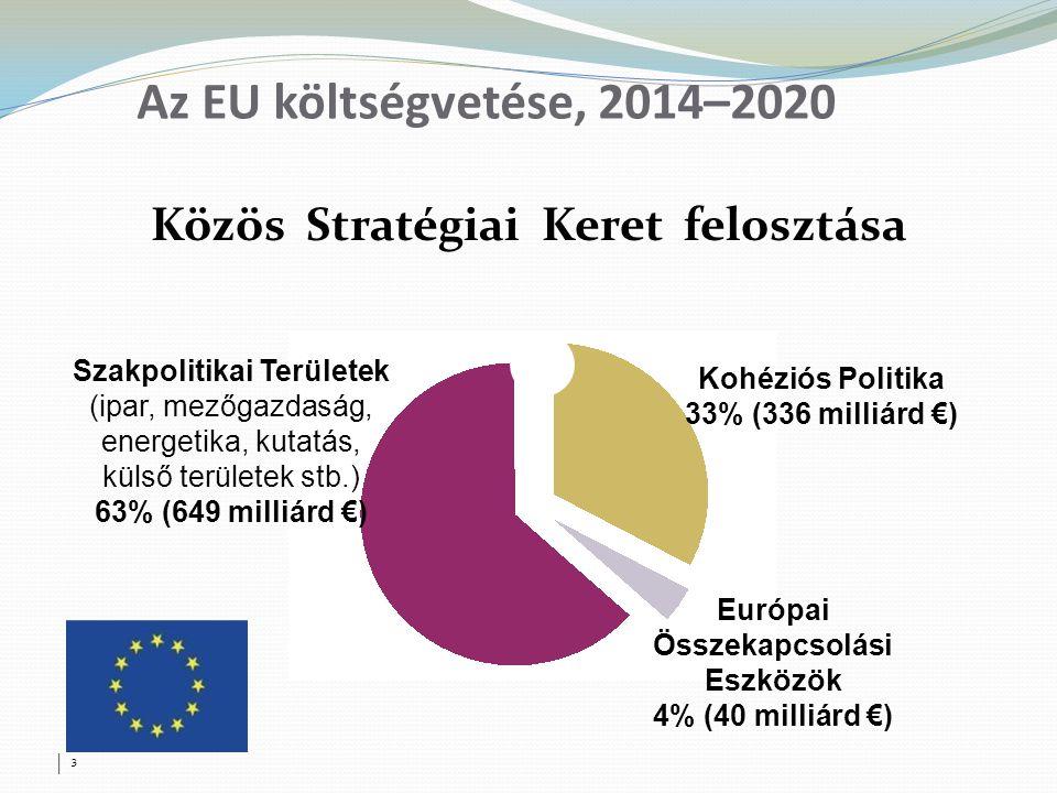 │ 3│ 3 Az EU költségvetése, 2014–2020 Közös Stratégiai Keret felosztása Kohéziós Politika 33% (336 milliárd €) Európai Összekapcsolási Eszközök 4% (40