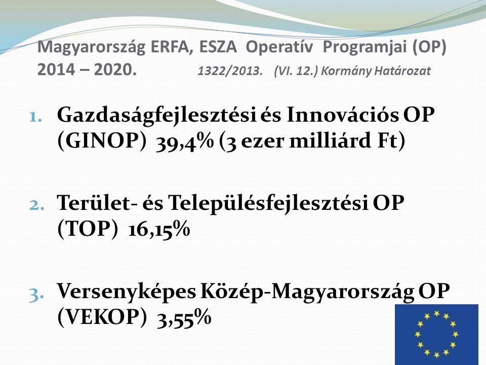 Magyarország ERFA, ESZA Operatív Programjai (OP) 2014 – 2020. 1322/2013. (VI. 12.) Kormány Határozat 1. Gazdaságfejlesztési és Innovációs OP (GINOP) 3