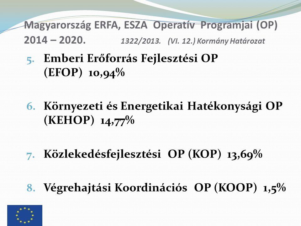 Magyarország ERFA, ESZA Operatív Programjai (OP) 2014 – 2020. 1322/2013. (VI. 12.) Kormány Határozat 5. Emberi Erőforrás Fejlesztési OP (EFOP) 10,94%