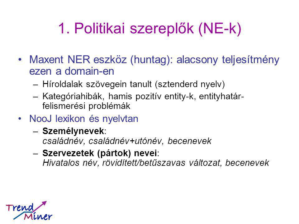 1. Politikai szereplők (NE-k) Maxent NER eszköz (huntag): alacsony teljesítmény ezen a domain-en –Híroldalak szövegein tanult (sztenderd nyelv) –Kateg