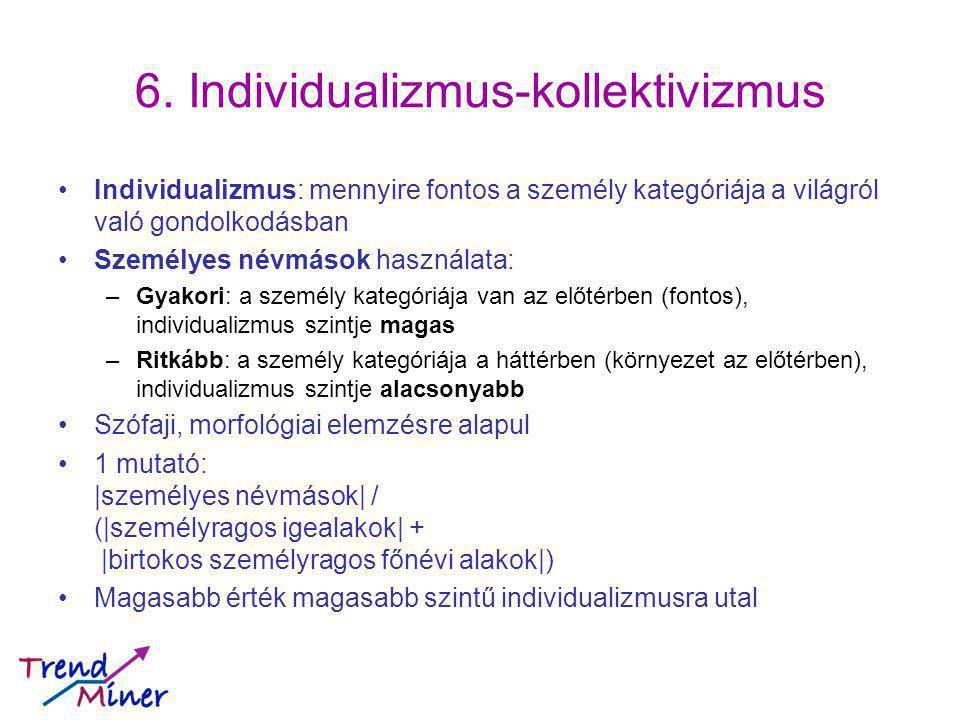 6. Individualizmus-kollektivizmus Individualizmus: mennyire fontos a személy kategóriája a világról való gondolkodásban Személyes névmások használata:
