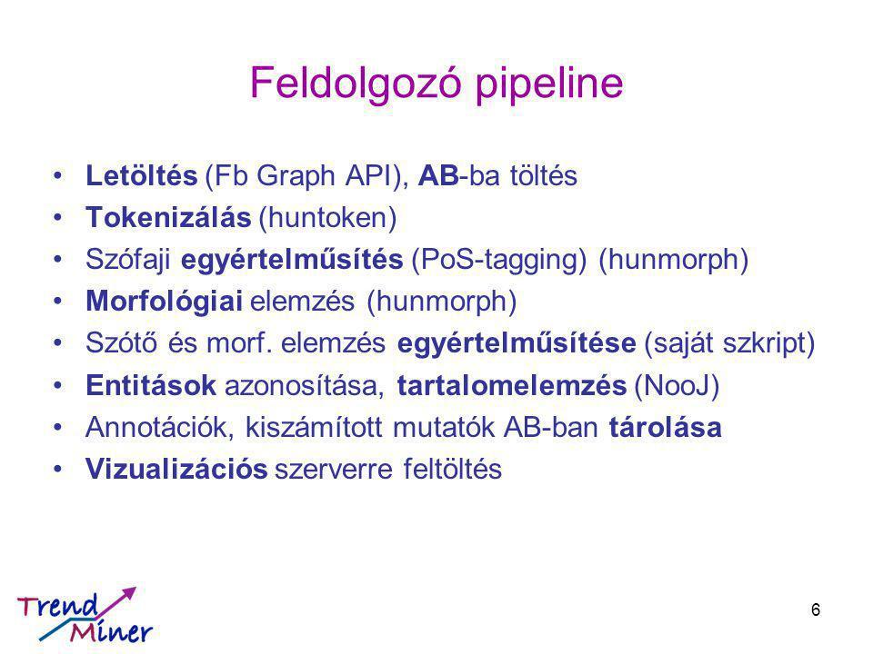 Feldolgozó pipeline Letöltés (Fb Graph API), AB-ba töltés Tokenizálás (huntoken) Szófaji egyértelműsítés (PoS-tagging) (hunmorph) Morfológiai elemzés (hunmorph) Szótő és morf.