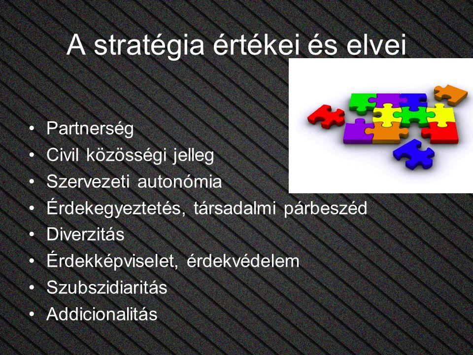 A stratégia értékei és elvei Partnerség Civil közösségi jelleg Szervezeti autonómia Érdekegyeztetés, társadalmi párbeszéd Diverzitás Érdekképviselet, érdekvédelem Szubszidiaritás Addicionalitás