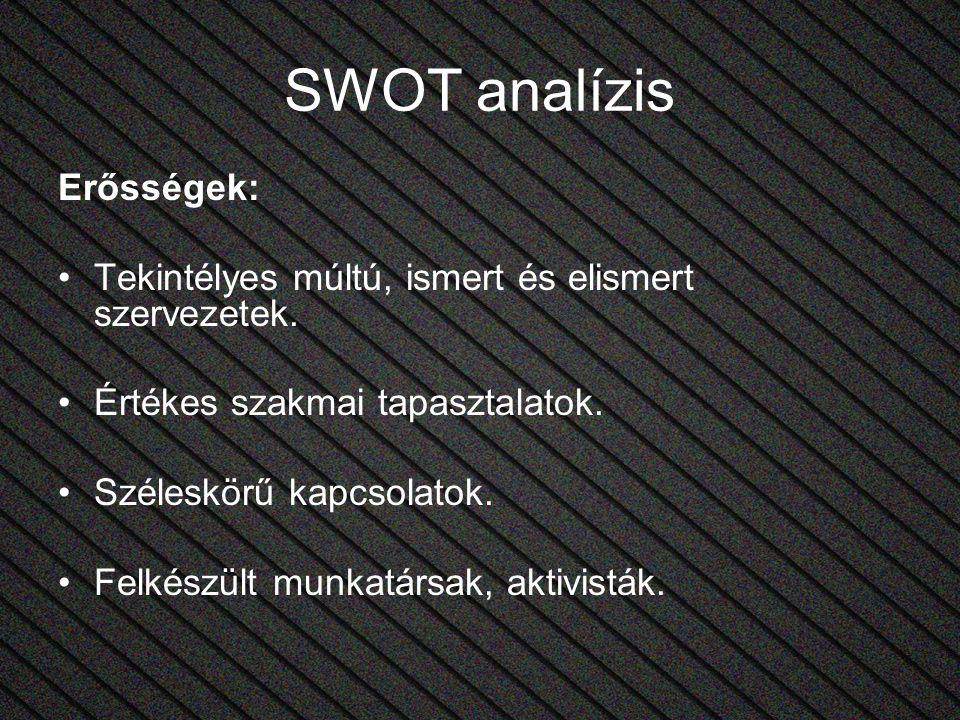 SWOT analízis Erősségek: Tekintélyes múltú, ismert és elismert szervezetek. Értékes szakmai tapasztalatok. Széleskörű kapcsolatok. Felkészült munkatár