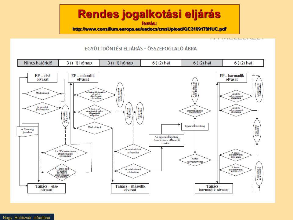 Nagy Boldizsár előadása Rendes jogalkotási eljárás forrás: http://www.consilium.europa.eu/uedocs/cmsUpload/QC3109179HUC.pdf