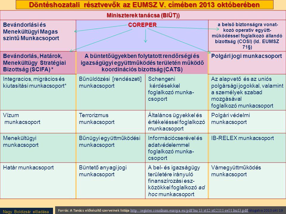 Nagy Boldizsár előadása Döntéshozatali résztvevők az EUMSZ V. címében 2013 októberében Miniszterek tanácsa (BIÜT)) Bevándorlási és Menekültügyi Magas