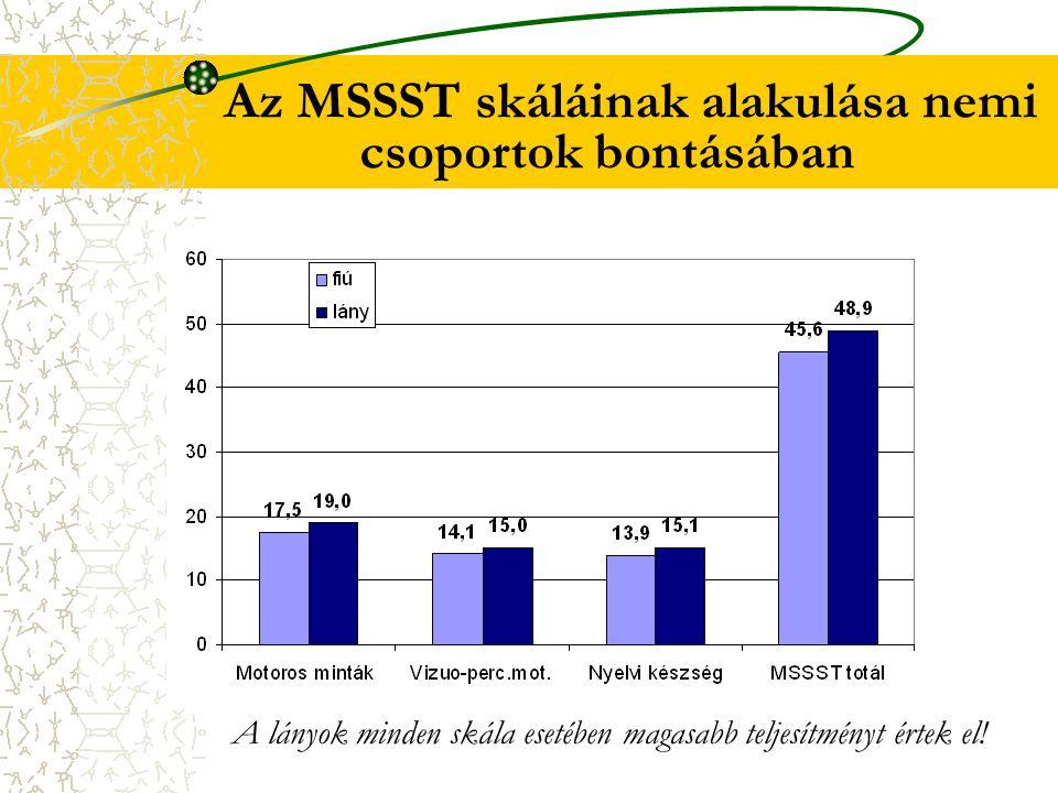 Az MSSST skáláinak alakulása nemi csoportok bontásában A lányok minden skála esetében magasabb teljesítményt értek el!