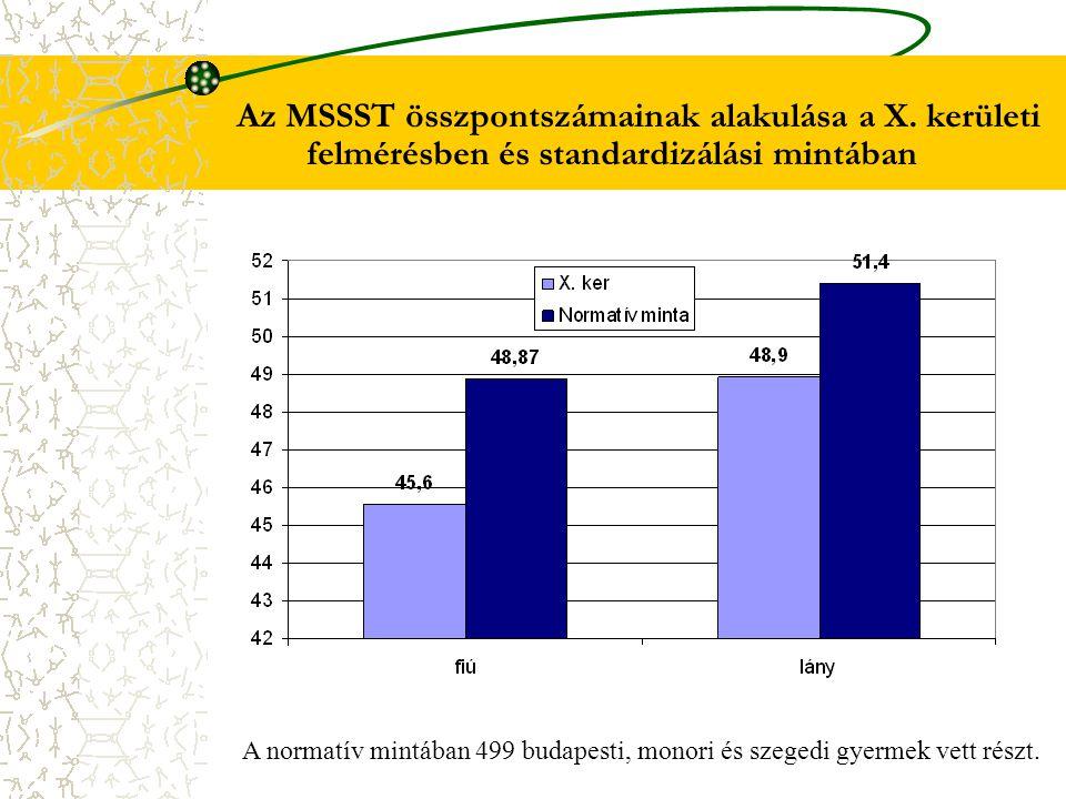 Az MSSST összpontszámainak alakulása a X. kerületi felmérésben és standardizálási mintában A normatív mintában 499 budapesti, monori és szegedi gyerme