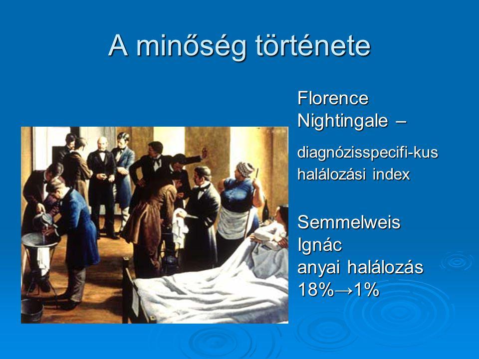 A minőség története Florence Nightingale – diagnózisspecifi-kus halálozási index Semmelweis Ignác anyai halálozás 18%→1%