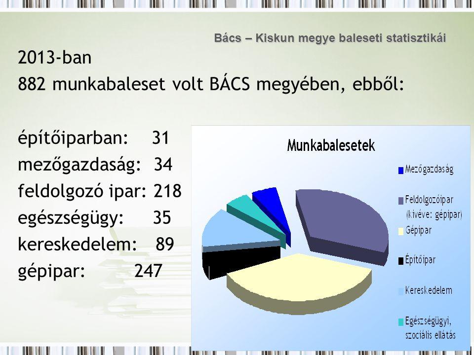 2013-ban 882 munkabaleset volt BÁCS megyében, ebből: építőiparban: 31 mezőgazdaság: 34 feldolgozó ipar: 218 egészségügy: 35 kereskedelem: 89 gépipar:247 Bács – Kiskun megye baleseti statisztikái