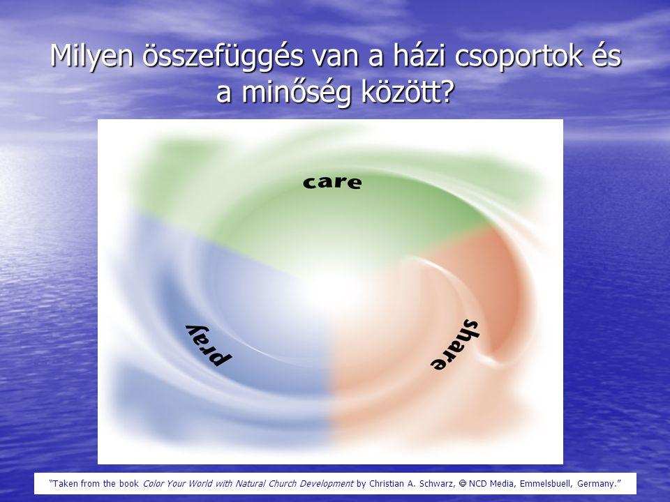 Milyen összefüggés van a házi csoportok és a minőség között.