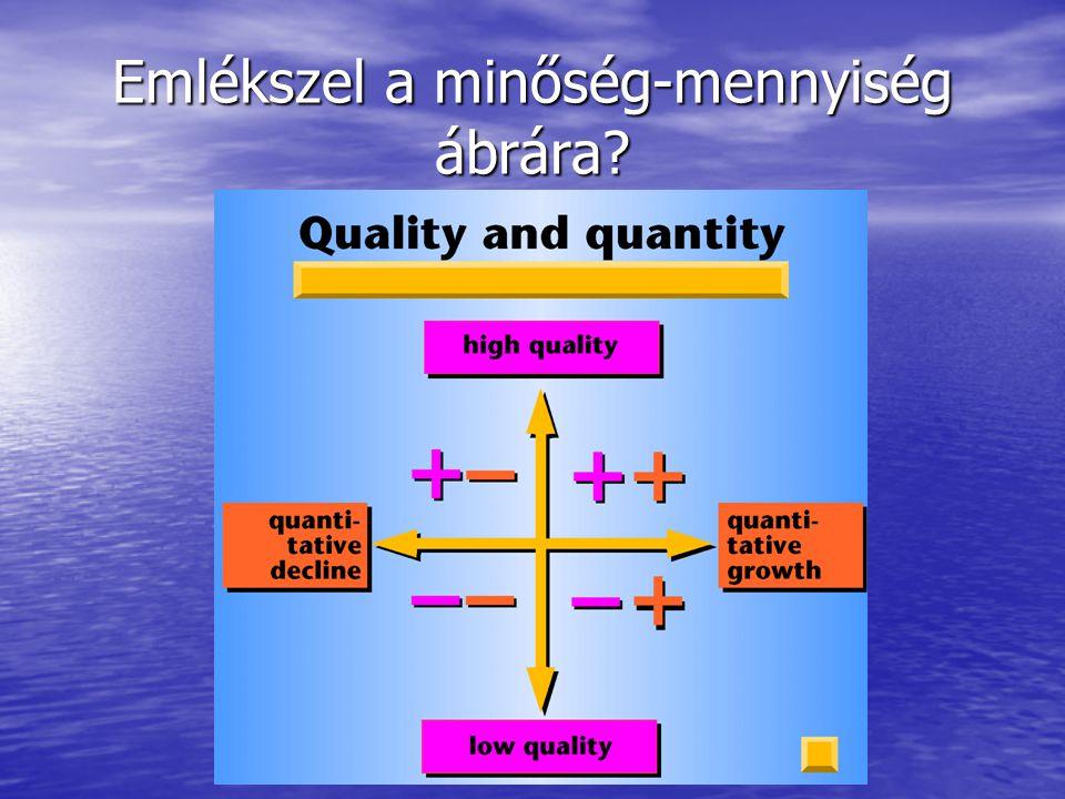 Emlékszel a minőség-mennyiség ábrára?