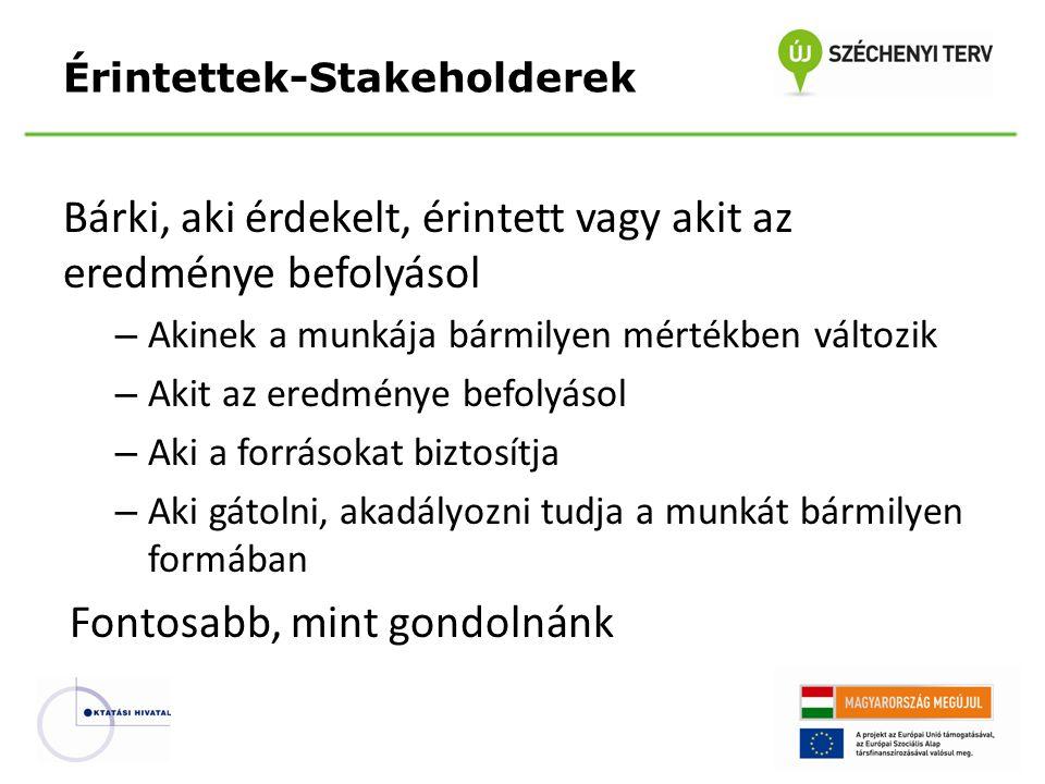 SzponzorBajnok ÜgyfélEllenálló Érintettek-Stakeholderek