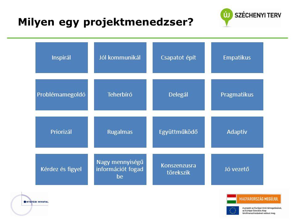 A projektmenedzsment fő kérdései HatókörÜtemezésKöltségMinőség Emberi erőforrások KommunikációKockázatBeszerzés Integráció