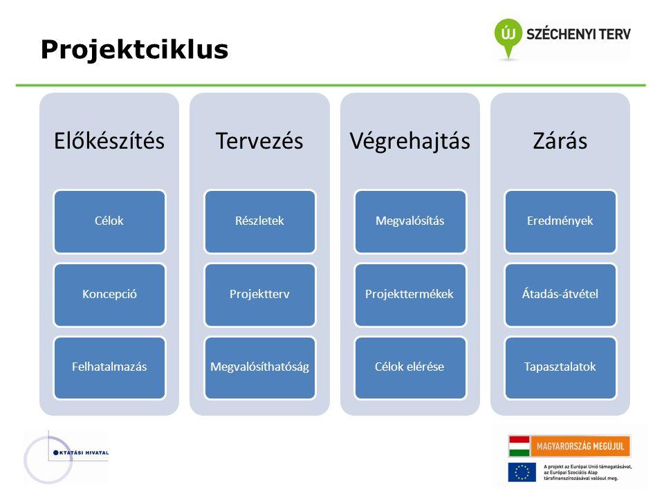 Előkészítés CélokKoncepcióFelhatalmazás Tervezés RészletekProjekttervMegvalósíthatóság Végrehajtás MegvalósításProjekttermékekCélok elérése Zárás EredményekÁtadás-átvételTapasztalatok Projektciklus