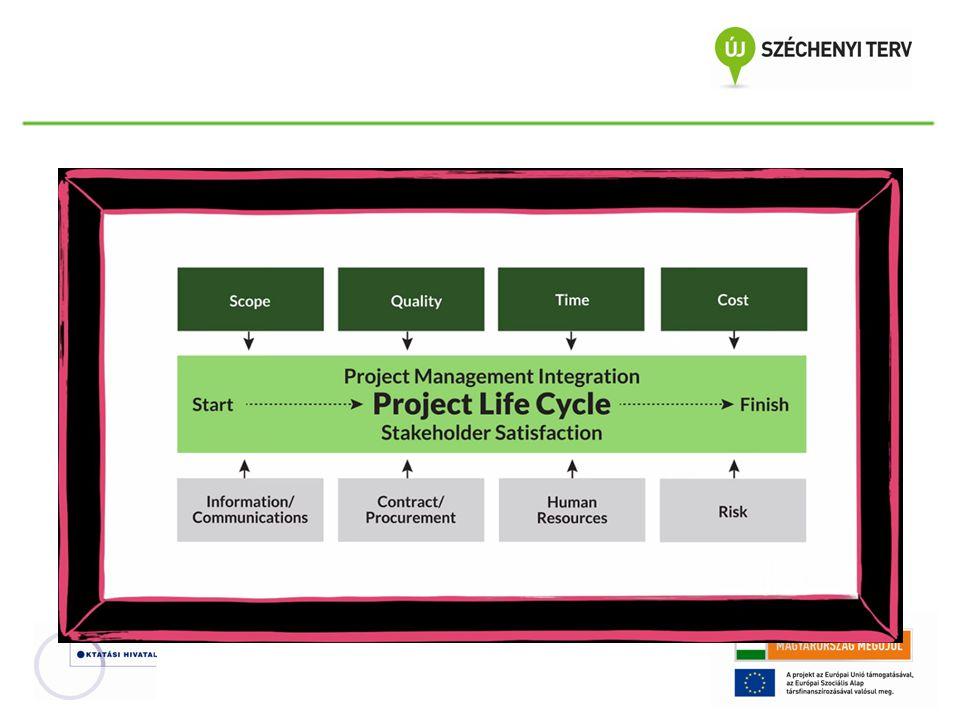 A projektek sikerét befolyásoló tényezők ProjektelemSikertényező CélokReálisak.