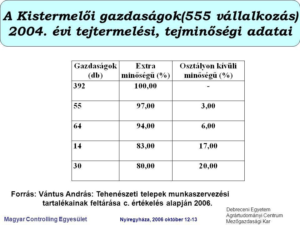 Magyar Controlling Egyesület Nyíregyháza, 2006 október 12-13 Debreceni Egyetem Agrártudományi Centrum Mezőgazdasági Kar A Kistermelői gazdaságok(555 vállalkozás) 2004.