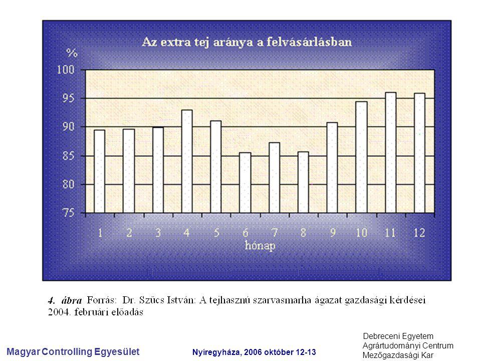 Magyar Controlling Egyesület Nyíregyháza, 2006 október 12-13 Debreceni Egyetem Agrártudományi Centrum Mezőgazdasági Kar