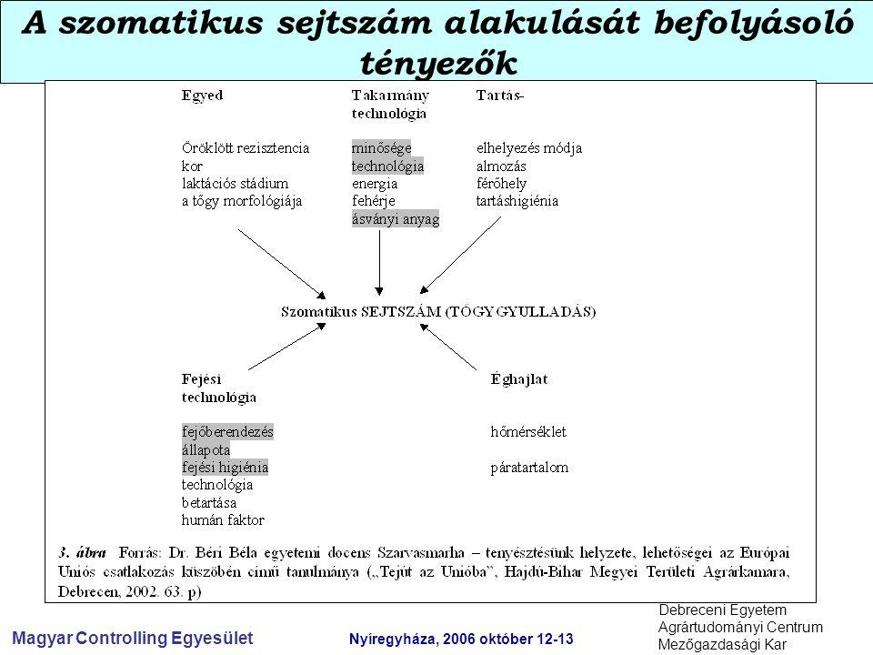 Magyar Controlling Egyesület Nyíregyháza, 2006 október 12-13 Debreceni Egyetem Agrártudományi Centrum Mezőgazdasági Kar A szomatikus sejtszám alakulását befolyásoló tényezők