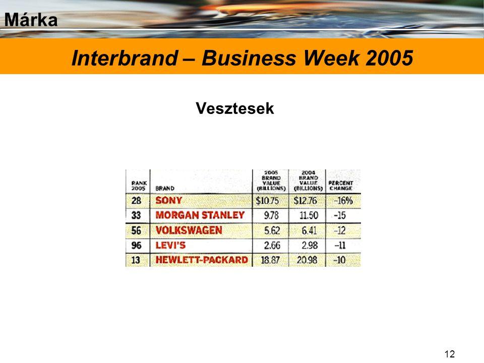 Márka 12 Interbrand – Business Week 2005 Vesztesek
