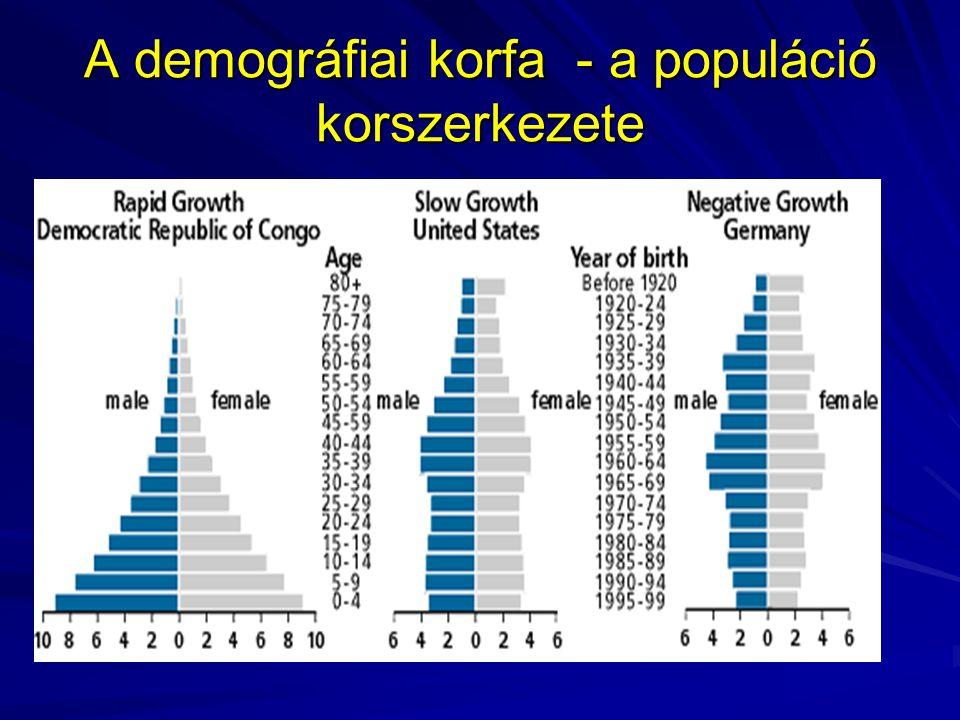 A demográfiai korfa - a populáció korszerkezete