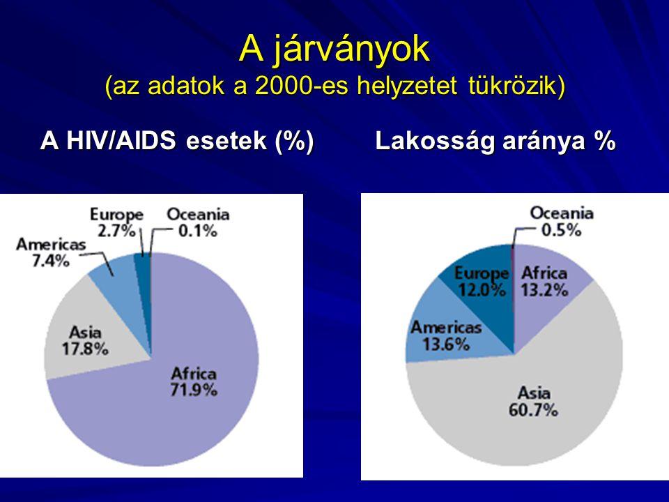 A járványok (az adatok a 2000-es helyzetet tükrözik) A HIV/AIDS esetek (%)Lakosság aránya %