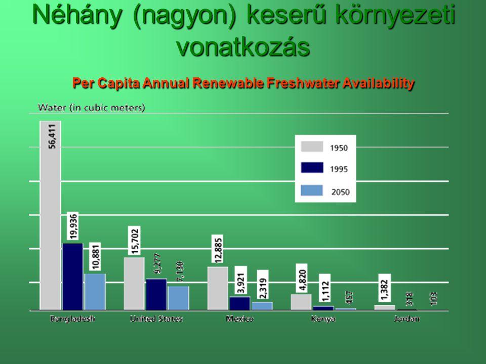 Néhány (nagyon) keserű környezeti vonatkozás Per Capita Annual Renewable Freshwater Availability