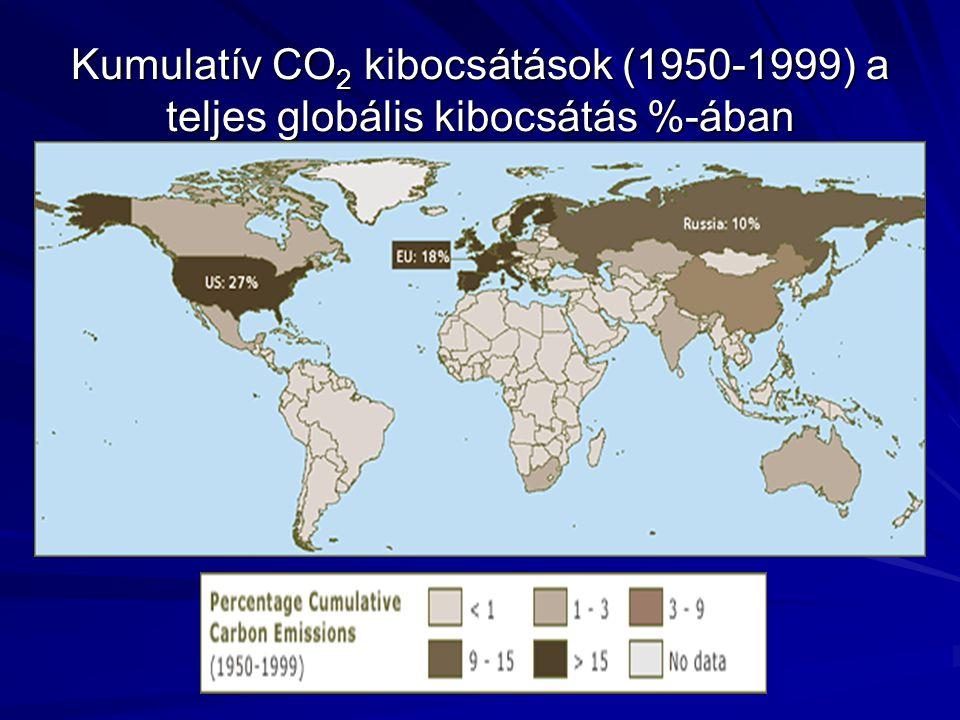 Kumulatív CO 2 kibocsátások (1950-1999) a teljes globális kibocsátás %-ában