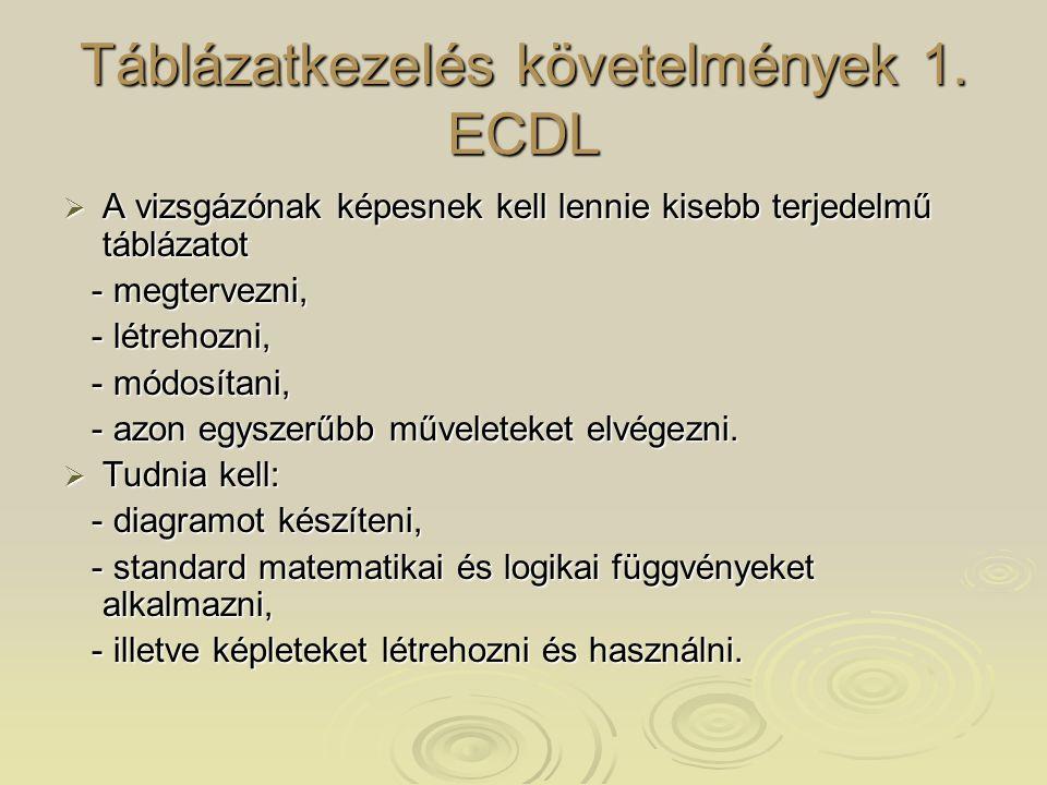 Táblázatkezelés követelmények 1. ECDL  A vizsgázónak képesnek kell lennie kisebb terjedelmű táblázatot - megtervezni, - megtervezni, - létrehozni, -