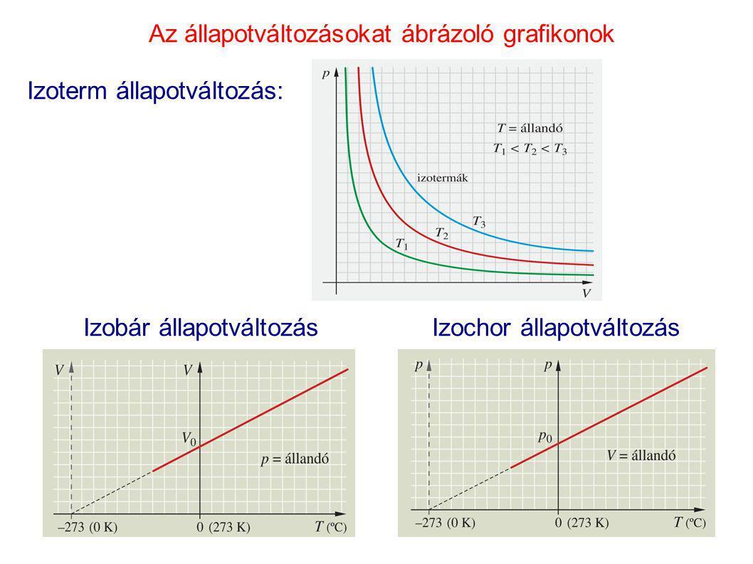 Az állapotváltozásokat ábrázoló grafikonok Izoterm állapotváltozás: Izobár állapotváltozás Izochor állapotváltozás