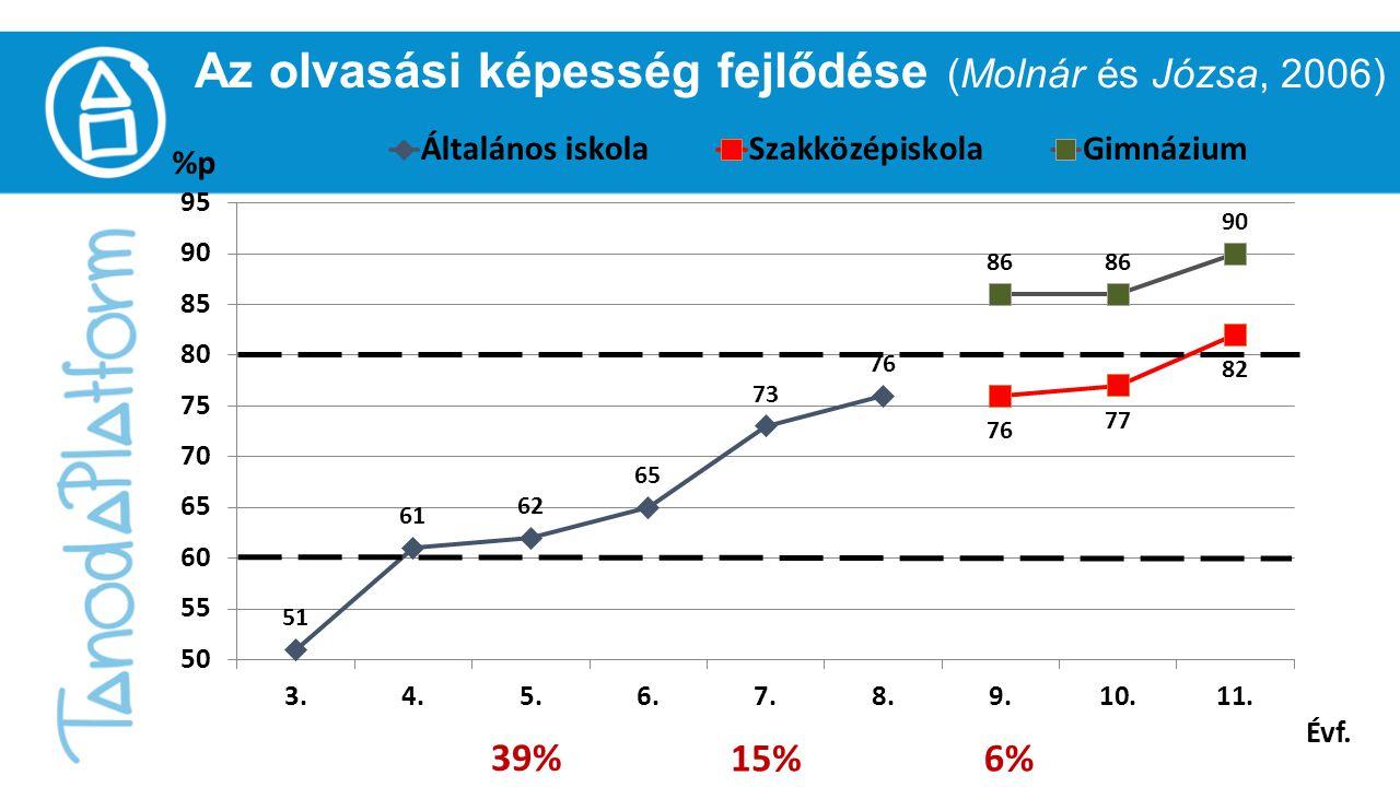 Az olvasási képesség fejlődése (Molnár és Józsa, 2006) Évf. 39% 15%6%