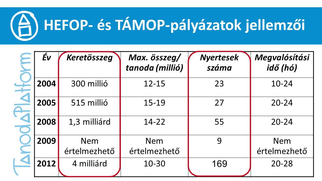 HEFOP- és TÁMOP-pályázatok jellemzői ÉvKeretösszegMax.