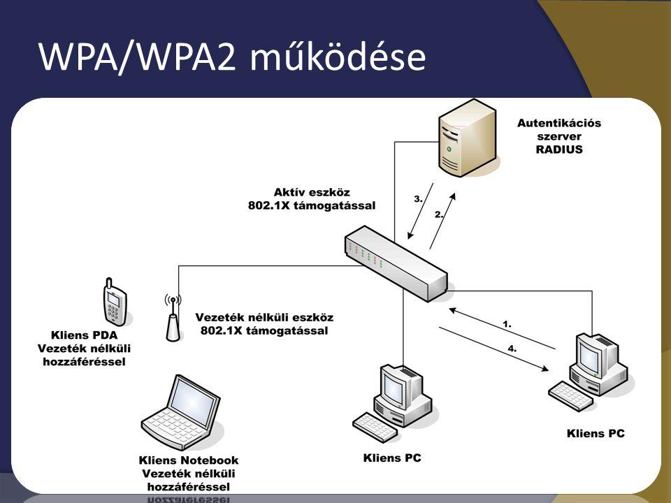 WPA/WPA2 működése