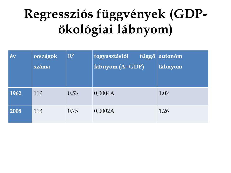 Regressziós függvények (GDP- ökológiai lábnyom) év országok száma R2R2 fogyasztástól függő lábnyom (A=GDP) autonóm lábnyom 1962 1190,530,0004A1,02 2008 1130,750,0002A1,26