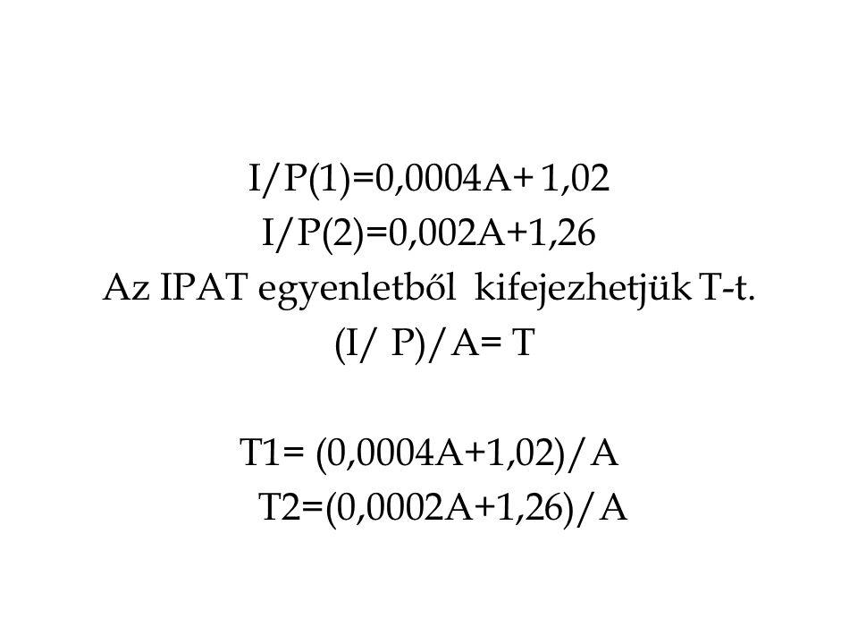 I/P(1)=0,0004A+ 1,02 I/P(2)=0,002A+1,26 Az IPAT egyenletből kifejezhetjük T-t.