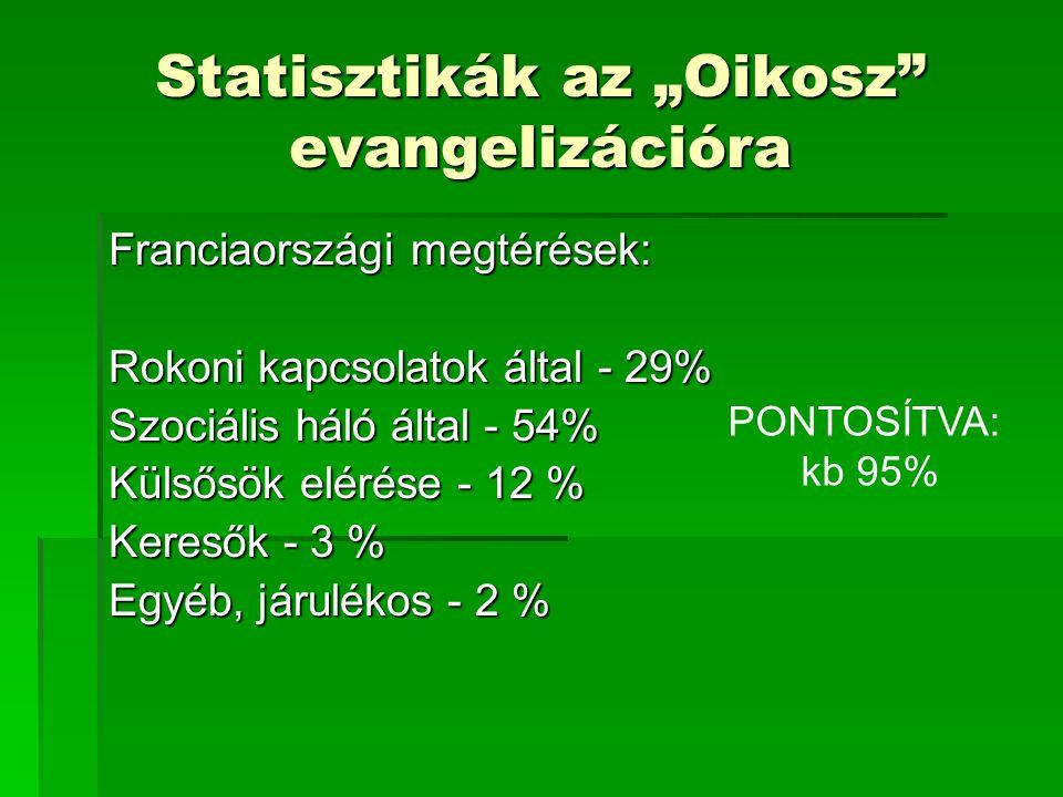 """Statisztikák az """"Oikosz evangelizációra Franciaországi megtérések: Rokoni kapcsolatok által - 29% Szociális háló által - 54% Külsősök elérése - 12 % Keresők - 3 % Egyéb, járulékos - 2 % PONTOSÍTVA: kb 95%"""