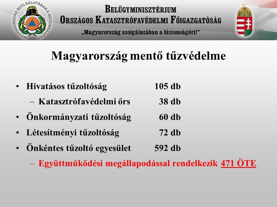 Magyarország mentő tűzvédelme Hivatásos tűzoltóság105 db –Katasztrófavédelmi őrs 38 db Önkormányzati tűzoltóság 60 db Létesítményi tűzoltóság 72 db Ön