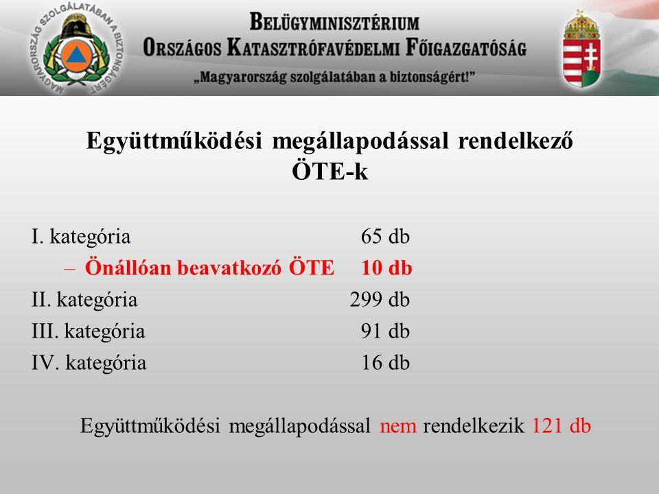 Együttműködési megállapodással rendelkező ÖTE-k I. kategória65 db –Önállóan beavatkozó ÖTE 10 db II. kategória 299 db III. kategória91 db IV. kategóri