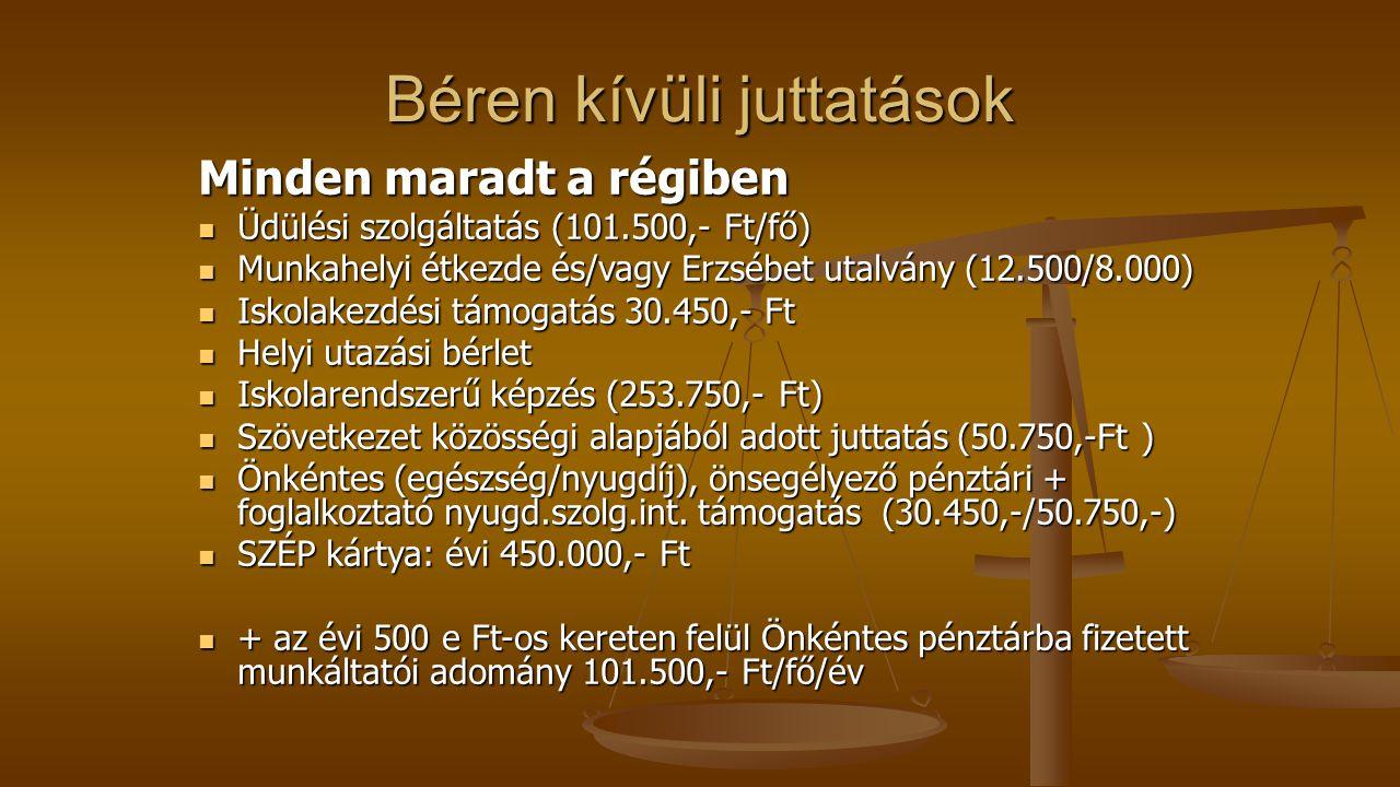 Béren kívüli juttatások Minden maradt a régiben Üdülési szolgáltatás (101.500,- Ft/fő) Üdülési szolgáltatás (101.500,- Ft/fő) Munkahelyi étkezde és/vagy Erzsébet utalvány (12.500/8.000) Munkahelyi étkezde és/vagy Erzsébet utalvány (12.500/8.000) Iskolakezdési támogatás 30.450,- Ft Iskolakezdési támogatás 30.450,- Ft Helyi utazási bérlet Helyi utazási bérlet Iskolarendszerű képzés (253.750,- Ft) Iskolarendszerű képzés (253.750,- Ft) Szövetkezet közösségi alapjából adott juttatás (50.750,-Ft ) Szövetkezet közösségi alapjából adott juttatás (50.750,-Ft ) Önkéntes (egészség/nyugdíj), önsegélyező pénztári + foglalkoztató nyugd.szolg.int.