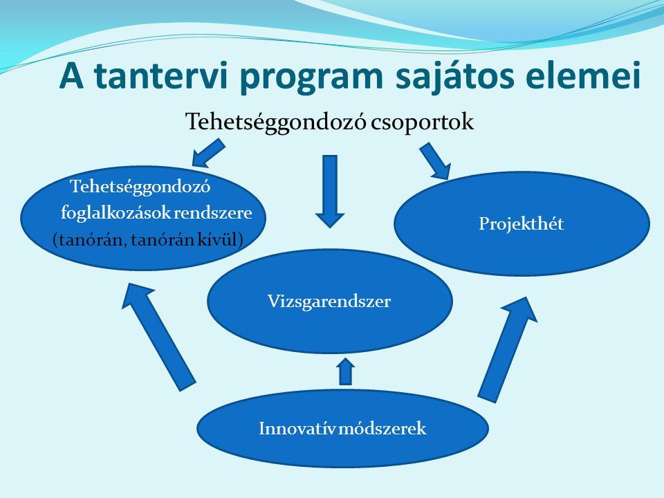 A tantervi program sajátos elemei Tehetséggondozó csoportok Tehetséggondozó foglalkozások rendszere (tanórán, tanórán kívül) Vizsgarendszer Projekthét Innovatív módszerek