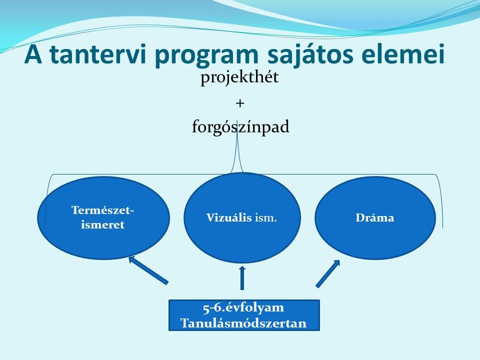 A tantervi program sajátos elemei projekthét + forgószínpad 5-6.évfolyam Tanulásmódszertan Természet- ismeret Vizuális ism. Dráma