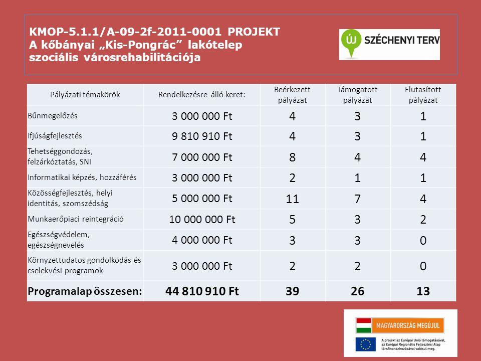 """KMOP-5.1.1/A-09-2f-2011-0001 PROJEKT A kőbányai """"Kis-Pongrác"""" lakótelep szociális városrehabilitációja Mini-pályázatok összegzése Pályázati témakörökR"""