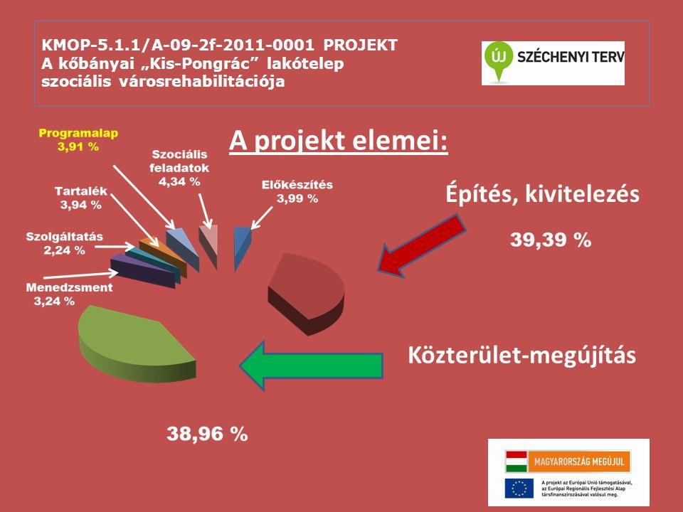 """KMOP-5.1.1/A-09-2f-2011-0001 PROJEKT A kőbányai """"Kis-Pongrác lakótelep szociális városrehabilitációja 7 KMOP-2009-5.1.1/A PROJEKT FINANSZÍROZÁS ERFA TÁMOGATÁS: 929 455 453 HUF(3,355,821 EUR) 79.02% ÖNKORMÁNYZATI ÖNRÉSZ: 190 473 447 HUF (687,609 EUR) 16.19% LAKOSSÁGI ÖNRÉSZ: 56 169 600 HUF (202,772 EUR) 4.79% ÖSSZESEN: 1 176 233 500 HUF(4,246,330 EUR)100,00% ÜTEMEZÉS: EAT KIDOLGOZÁSA: 06.2009 – 04.2010."""
