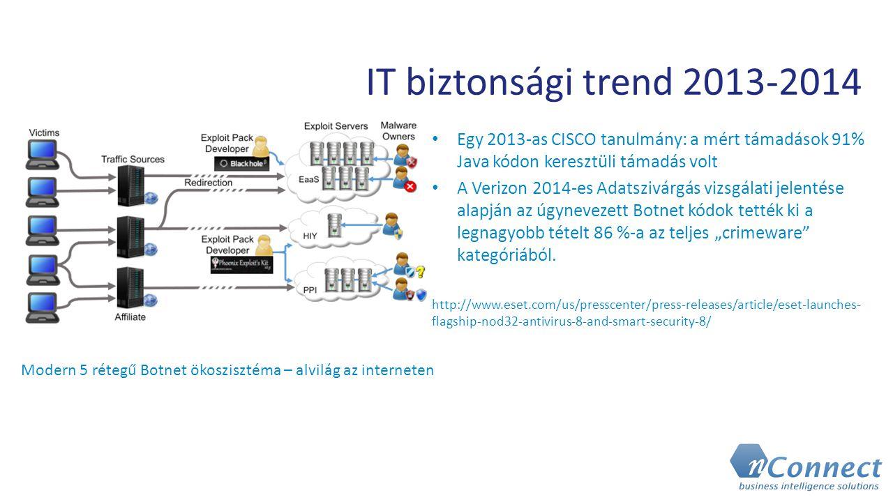 IT biztonsági trend 2013-2014 Egy 2013-as CISCO tanulmány: a mért támadások 91% Java kódon keresztüli támadás volt A Verizon 2014-es Adatszivárgás viz