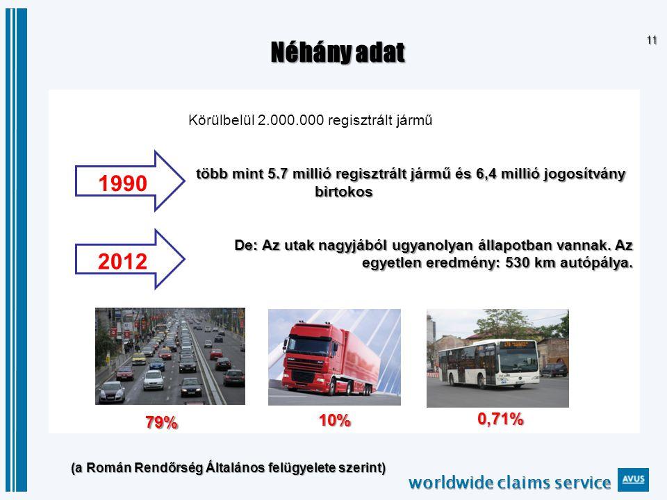 worldwide claims service 11 Körülbelül 2.000.000 regisztrált jármű több mint 5.7 millió regisztrált jármű és 6,4 millió jogosítvány birtokos De: Az utak nagyjából ugyanolyan állapotban vannak.