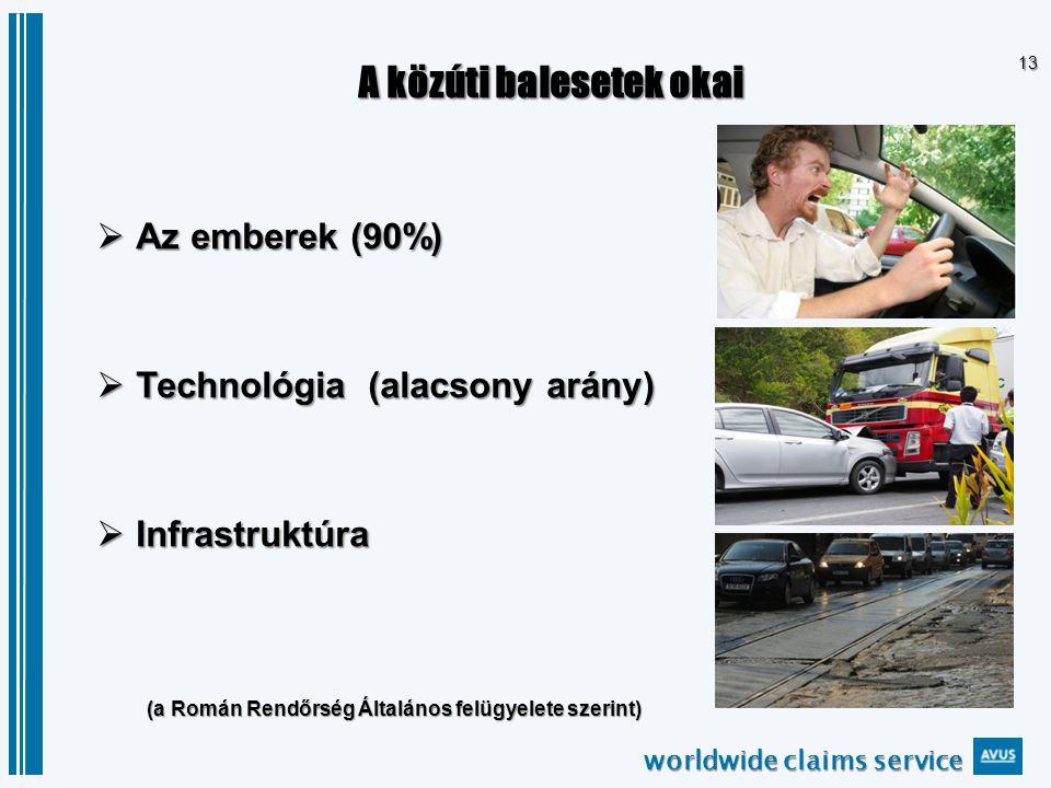 worldwide claims service 13 A közúti balesetek okai  Az emberek (90%)  Technológia (alacsony arány)  Infrastruktúra (a Román Rendőrség Általános felügyelete szerint)