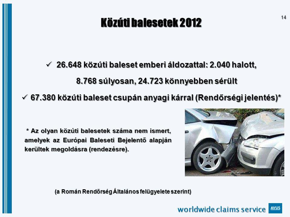 worldwide claims service 14 Közúti balesetek 2012 26.648 közúti baleset emberi áldozattal: 2.040 halott, 26.648 közúti baleset emberi áldozattal: 2.040 halott, 8.768 súlyosan, 24.723 könnyebben sérült 8.768 súlyosan, 24.723 könnyebben sérült 67.380 közúti baleset csupán anyagi kárral (Rendőrségi jelentés)* 67.380 közúti baleset csupán anyagi kárral (Rendőrségi jelentés)* (a Román Rendőrség Általános felügyelete szerint) * Az olyan közúti balesetek száma nem ismert, amelyek az Európai Baleseti Bejelentő alapján kerültek megoldásra (rendezésre).