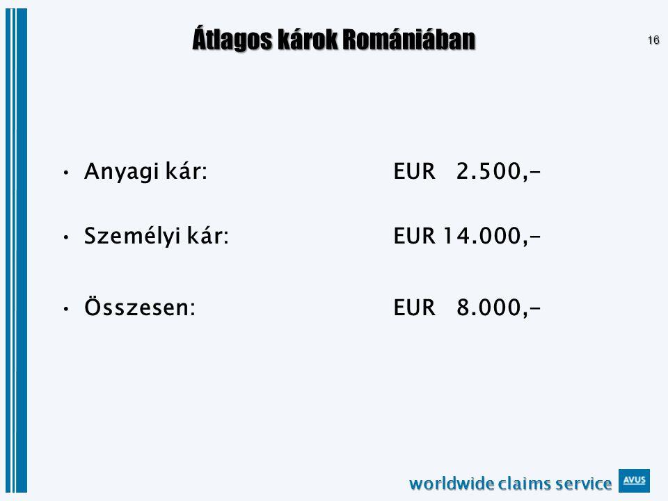 worldwide claims service 16 Átlagos károk Romániában Anyagi kár: EUR 2.500,- Személyi kár: EUR 14.000,- Összesen: EUR 8.000,-