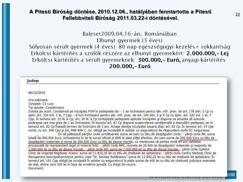 worldwide claims service 22 2.000.000,- Lej 300.000,- Euró, 200.000,- Euró Baleset2009.04.16-án, Romániában Elhunyt gyermek (3 éves) Súlyosan sérült gyermek (4 éves): 80 nap egészségügyi kezelés+ rokkantság Erkölcsi kártérítés a szülők részére az elhunyt gyermekért: 2.000.000,- Lej Erkölcsi kártérítés a sérült gyermeknek: 300.000,- Euró, anyagi kártérítés: 200.000,- Euró A Pitesti Bíróság döntése, 2010.12.06., hatályában fenntartotta a Pitesti Fellebbviteli Bíróság 2011.03.22-i döntésével.